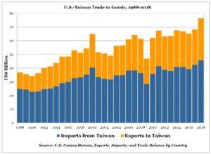 US-Taiwan Trade Balance 1988-2018